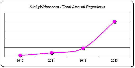 kw2013_pageviews